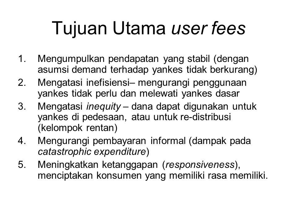 Tujuan Utama user fees 1.Mengumpulkan pendapatan yang stabil (dengan asumsi demand terhadap yankes tidak berkurang) 2.Mengatasi inefisiensi– mengurang