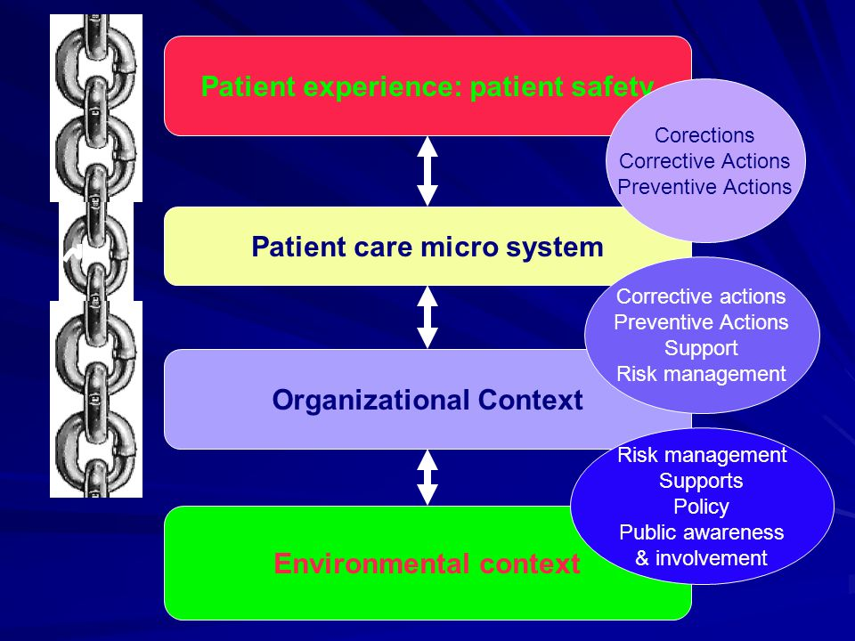 Patient experience: patient safety Patient care micro system Organizational Context Environmental context Corections Corrective Actions Preventive Act