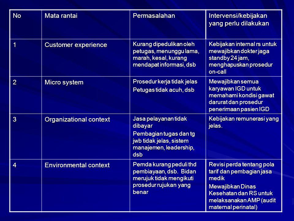 No Mata rantai Permasalahan Intervensi/kebijakan yang perlu dilakukan 1 Customer experience Kurang dipedulikan oleh petugas, menunggu lama, marah, kes