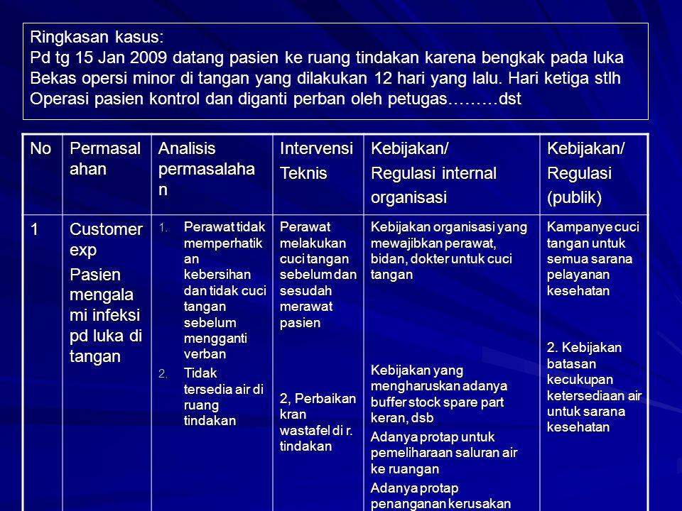 No Permasal ahan Analisis permasalaha n IntervensiTeknisKebijakan/ Regulasi internal organisasiKebijakan/Regulasi(publik) 1 Customer exp Pasien mengal