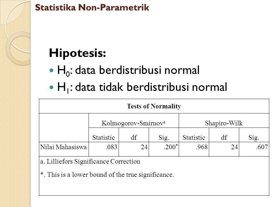 Hipotesis: H 0 : data berdistribusi normal H 1 : data tidak berdistribusi normal Statistika Non-Parametrik Tests of Normality Kolmogorov-Smirnov a Sha
