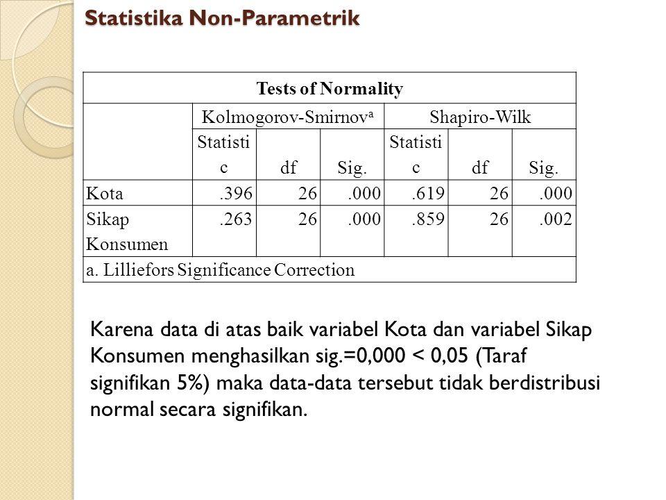 Tests of Normality Kolmogorov-Smirnov a Shapiro-Wilk Statisti cdfSig. Statisti cdfSig. Kota.39626.000.61926.000 Sikap Konsumen.26326.000.85926.002 a.