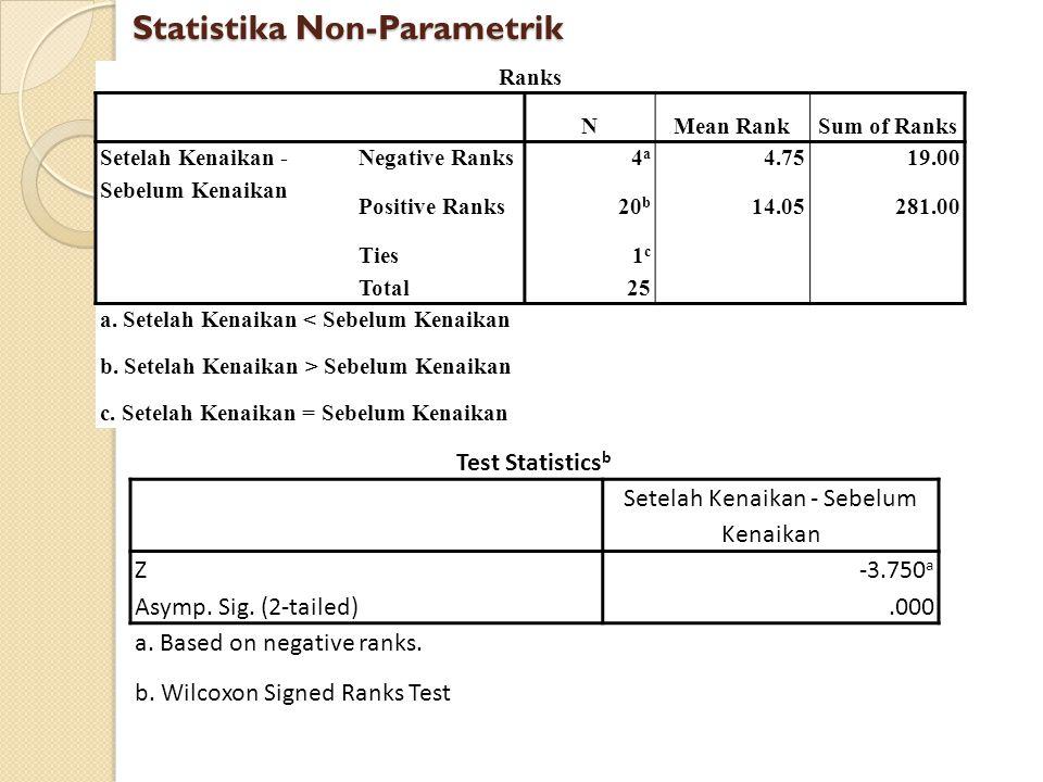 Ranks NMean RankSum of Ranks Setelah Kenaikan - Sebelum Kenaikan Negative Ranks4a4a 4.7519.00 Positive Ranks20 b 14.05281.00 Ties1c1c Total25 a. Setel