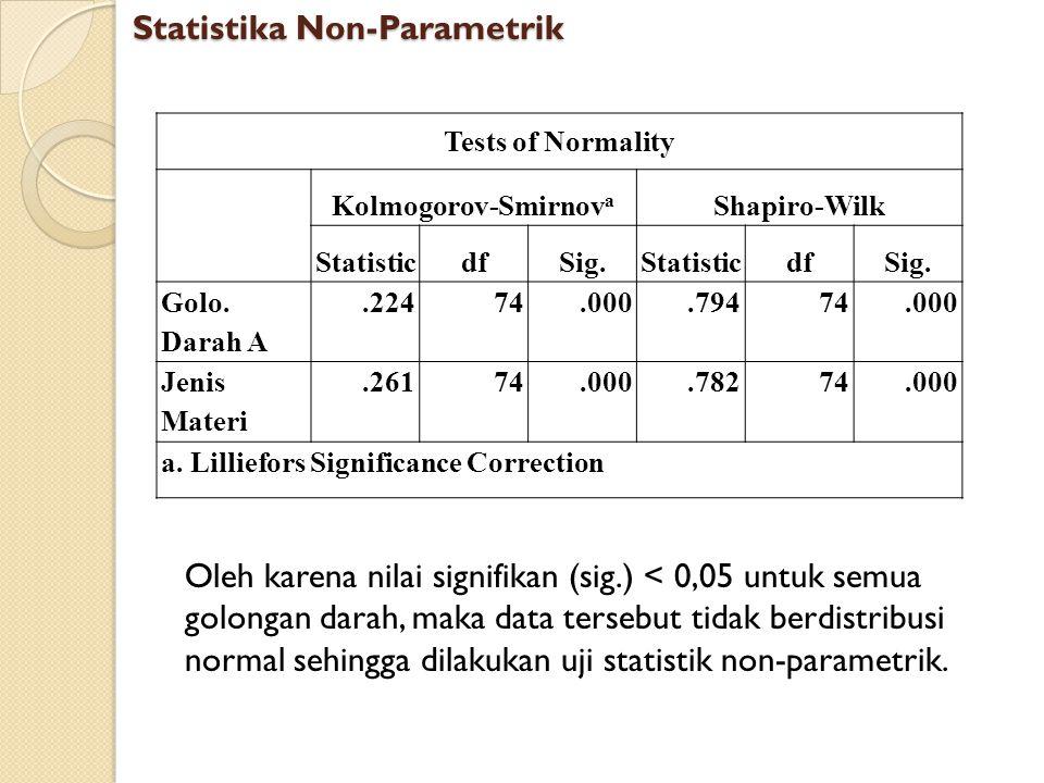 Tests of Normality Kolmogorov-Smirnov a Shapiro-Wilk StatisticdfSig.StatisticdfSig. Golo. Darah A.22474.000.79474.000 Jenis Materi.26174.000.78274.000