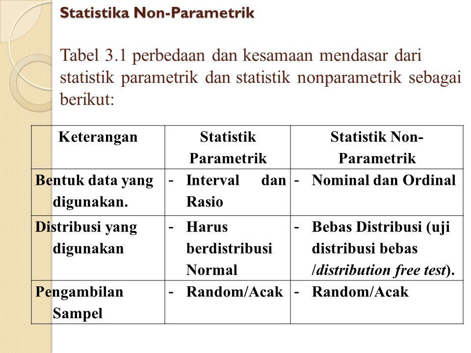 Tabel 3.1 Bentuk Statistik NonParametrik data Ordinal Statistika Non-Parametrik Macam data Bentuk Hipotesa Komparatif (dua Sampel)Komparatif (> 2 Sampel) RelatedIndependenRelatied Independe n Ordinal Sign Test Wilcoxon Mann- Whitney Kolmogrov- Smirnov Friedman Two Way Anova Kruskal -Wallis
