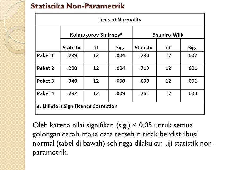 Tests of Normality Kolmogorov-Smirnov a Shapiro-Wilk StatisticdfSig.StatisticdfSig. Paket 1.29912.004.79012.007 Paket 2.29812.004.71912.001 Paket 3.34
