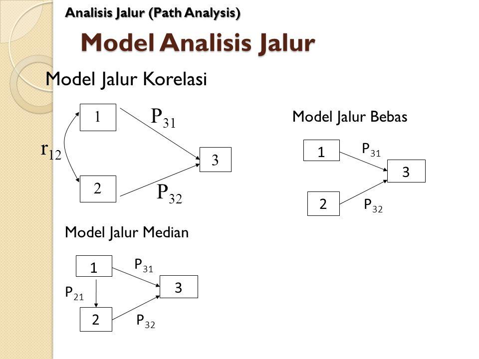Model Analisis Jalur Model Jalur Korelasi Analisis Jalur (Path Analysis) 1 2 3 r 12 P 31 P 32 Model Jalur Median 1 2 3 P 31 P 32 P 21 Model Jalur Beba