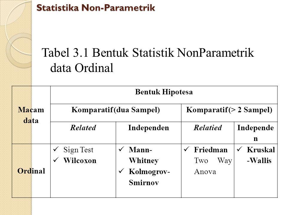 Tabel 3.1 Bentuk Statistik NonParametrik data Ordinal Statistika Non-Parametrik Macam data Bentuk Hipotesa Komparatif (dua Sampel)Komparatif (> 2 Samp