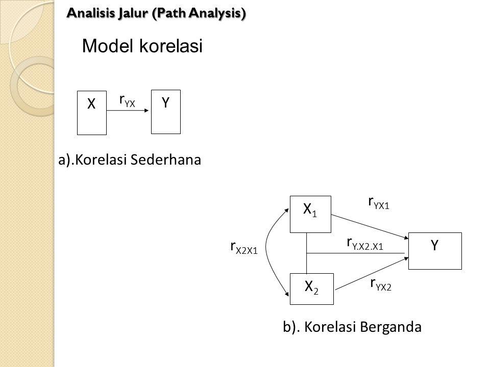 Model korelasi Analisis Jalur (Path Analysis) X Y r YX X1X1 X2X2 Y r X2X1 r YX1 r YX2 r Y.X2.X1 a).Korelasi Sederhana b). Korelasi Berganda