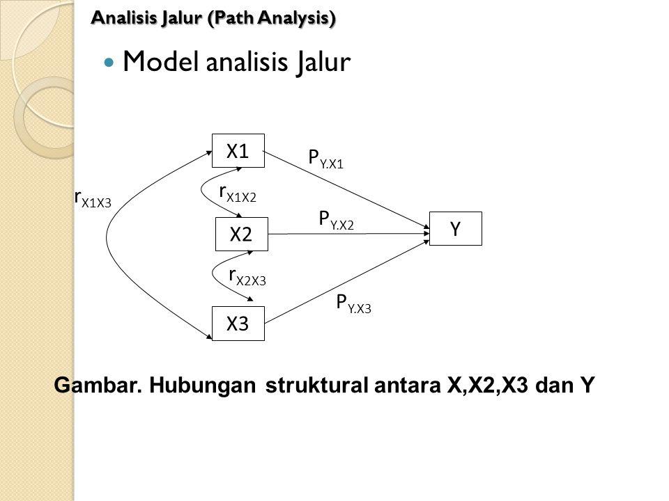 Model analisis Jalur Analisis Jalur (Path Analysis) X1 X2 Y r X1X2 P Y.X1 X3 r X2X3 P Y.X2 P Y.X3 r X1X3 Gambar. Hubungan struktural antara X,X2,X3 da