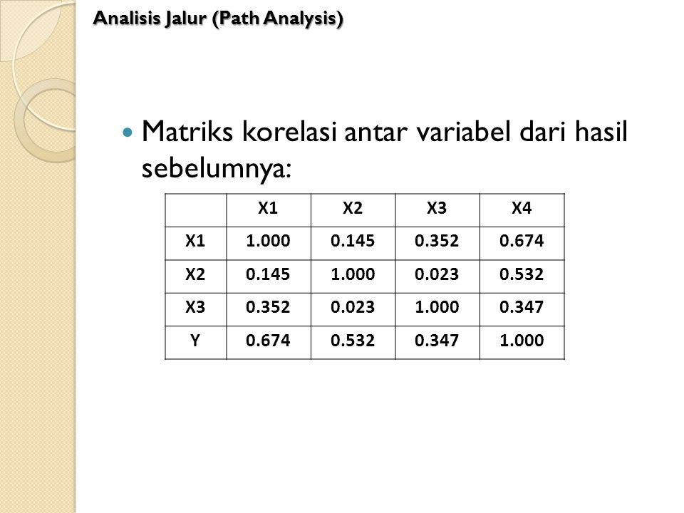 Matriks korelasi antar variabel dari hasil sebelumnya: X1X2X3X4 X11.0000.1450.3520.674 X20.1451.0000.0230.532 X30.3520.0231.0000.347 Y0.6740.5320.3471