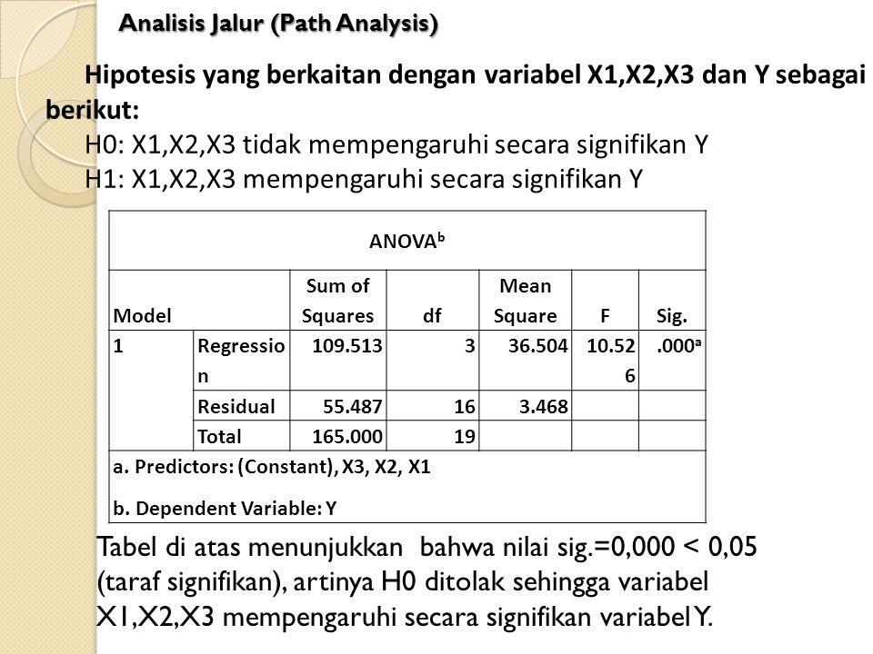 ANOVA b Model Sum of Squaresdf Mean SquareFSig. 1 Regressio n 109.513336.504 10.52 6.000 a Residual55.487163.468 Total165.00019 a. Predictors: (Consta