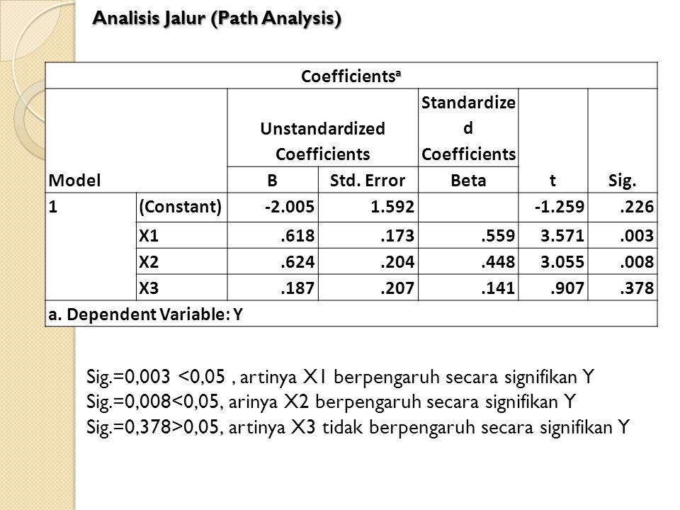 Coefficients a Model Unstandardized Coefficients Standardize d Coefficients tSig. BStd. ErrorBeta 1(Constant)-2.0051.592-1.259.226 X1.618.173.5593.571