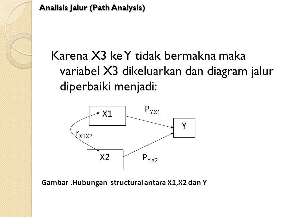 Karena X3 ke Y tidak bermakna maka variabel X3 dikeluarkan dan diagram jalur diperbaiki menjadi: X1 X2 Y r X1X2 P Y.X1 P Y.X2 Gambar.Hubungan structur