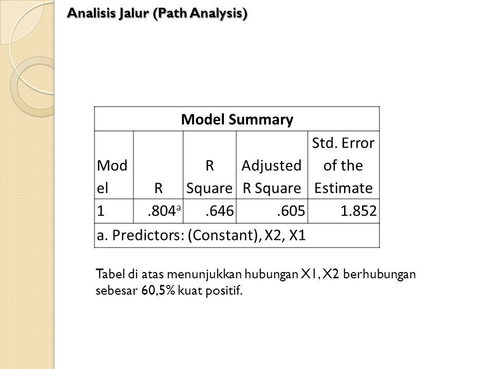 Model Summary Mod elR R Square Adjusted R Square Std. Error of the Estimate 1.804 a.646.6051.852 a. Predictors: (Constant), X2, X1 Tabel di atas menun