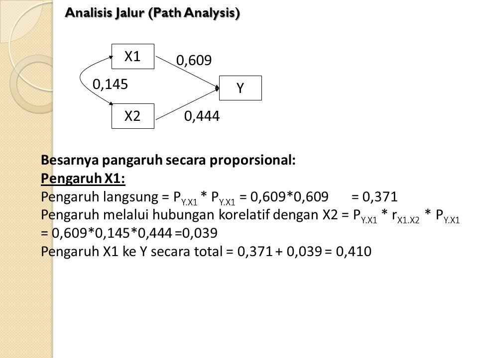 X1 X2 Y 0,145 0,609 0,444 Besarnya pangaruh secara proporsional: Pengaruh X1: Pengaruh langsung = P Y.X1 * P Y.X1 = 0,609*0,609= 0,371 Pengaruh melalu
