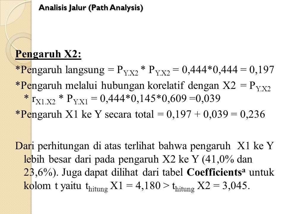 Pengaruh X2: *Pengaruh langsung = P Y.X2 * P Y.X2 = 0,444*0,444= 0,197 *Pengaruh melalui hubungan korelatif dengan X2 = P Y.X2 * r X1.X2 * P Y.X1 = 0,