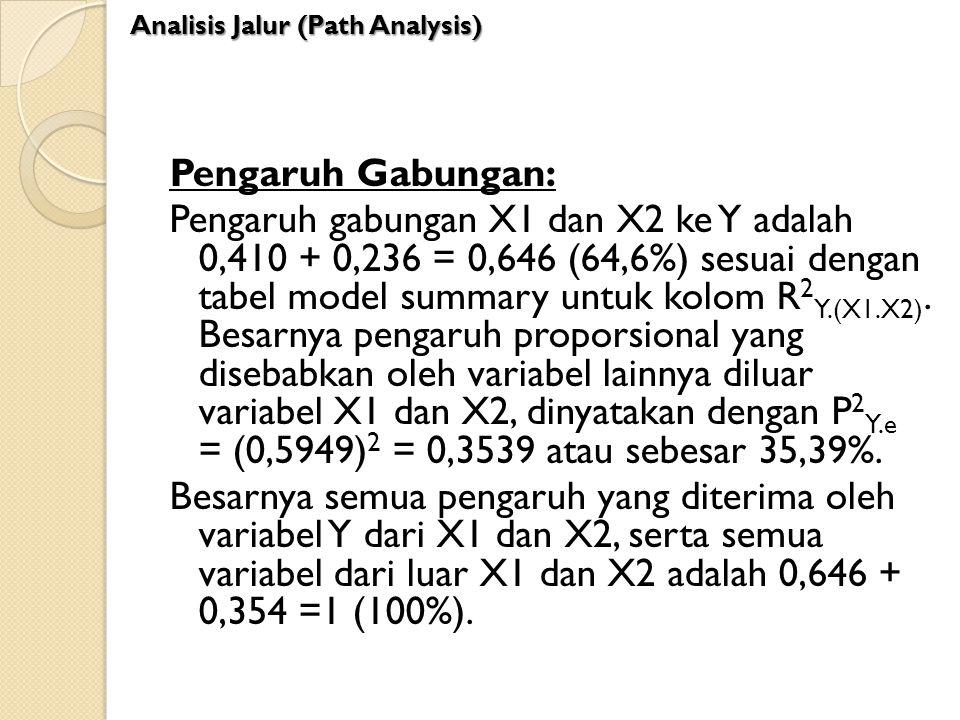 Pengaruh Gabungan: Pengaruh gabungan X1 dan X2 ke Y adalah 0,410 + 0,236 = 0,646 (64,6%) sesuai dengan tabel model summary untuk kolom R 2 Y.(X1.X2).