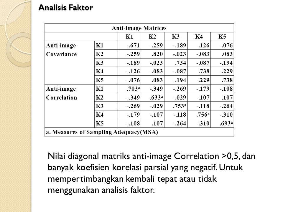 Anti-image Matrices K1K2K3K4K5 Anti-image Covariance K1.671-.259-.189-.126-.076 K2-.259.820-.023-.083.083 K3-.189-.023.734-.087-.194 K4-.126-.083-.087