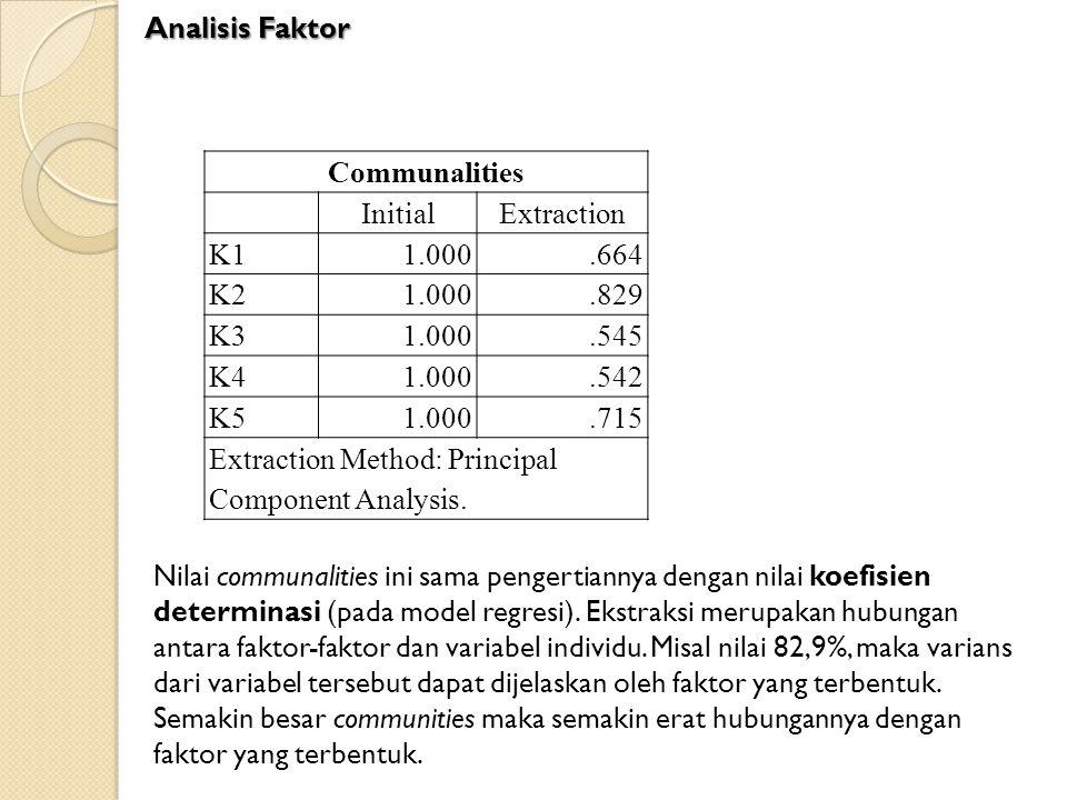 Communalities InitialExtraction K11.000.664 K21.000.829 K31.000.545 K41.000.542 K51.000.715 Extraction Method: Principal Component Analysis. Nilai com