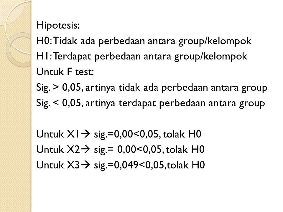 Hipotesis: H0: Tidak ada perbedaan antara group/kelompok H1: Terdapat perbedaan antara group/kelompok Untuk F test: Sig. > 0,05, artinya tidak ada per