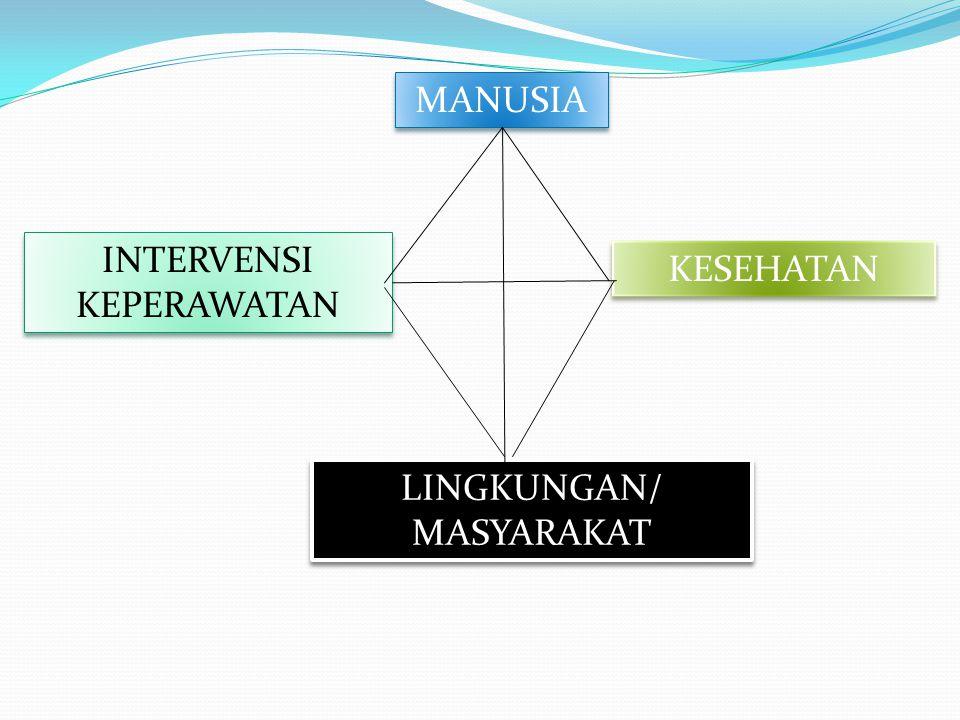 MANUSIA KESEHATAN LINGKUNGAN/ MASYARAKAT LINGKUNGAN/ MASYARAKAT INTERVENSI KEPERAWATAN INTERVENSI KEPERAWATAN
