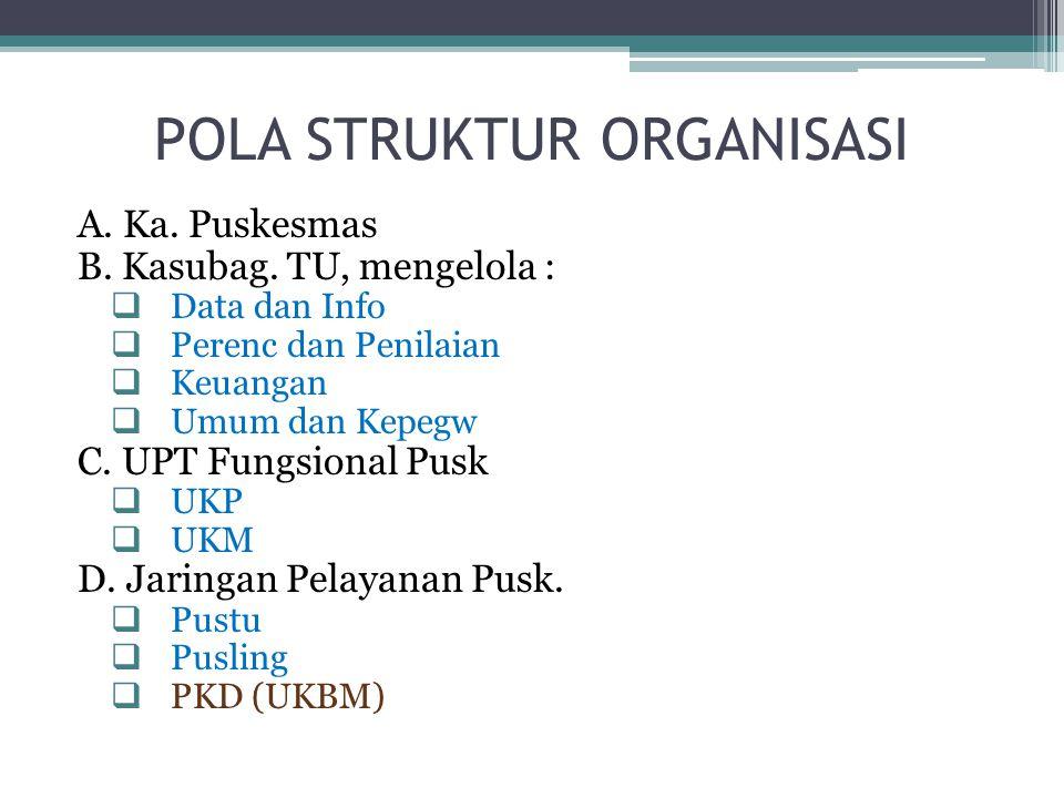 POLA STRUKTUR ORGANISASI A. Ka. Puskesmas B. Kasubag. TU, mengelola :  Data dan Info  Perenc dan Penilaian  Keuangan  Umum dan Kepegw C. UPT Fungs