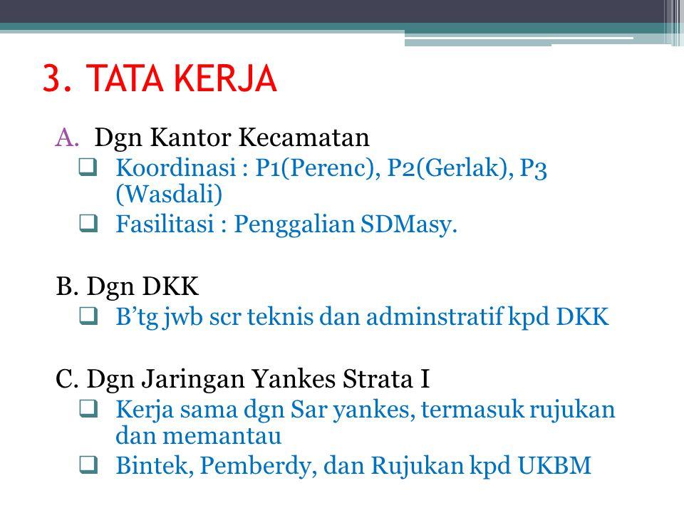 3. TATA KERJA A.Dgn Kantor Kecamatan  Koordinasi : P1(Perenc), P2(Gerlak), P3 (Wasdali)  Fasilitasi : Penggalian SDMasy. B. Dgn DKK  B'tg jwb scr t