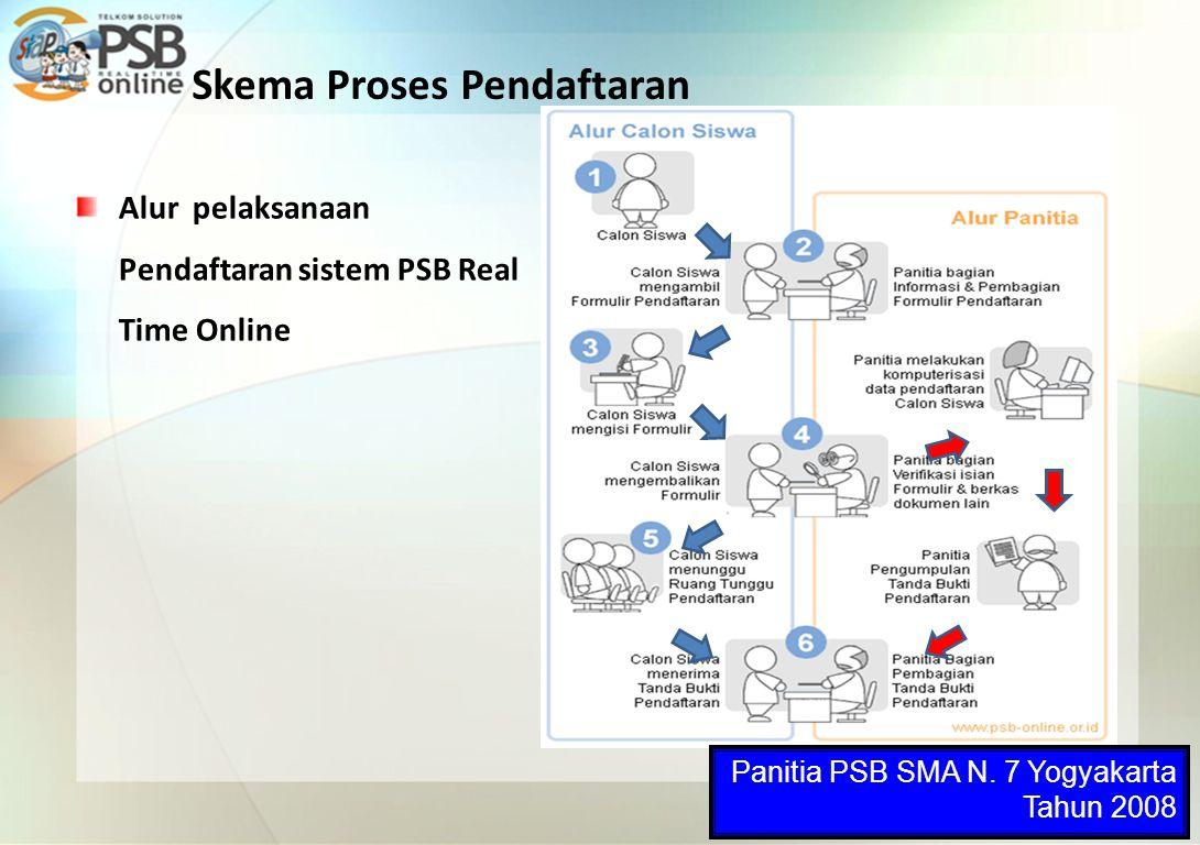 Skema Proses Pendaftaran Alur pelaksanaan Pendaftaran sistem PSB Real Time Online Panitia PSB SMA N. 7 Yogyakarta Tahun 2008