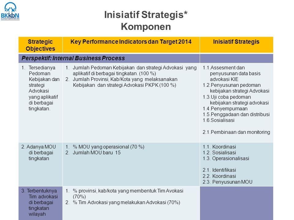 Inisiatif Strategis* Komponen Strategic Objectives Key Performance Indicators dan Target 2014Inisiatif Strategis Perspektif: Internal Business Process 1.Tersedianya Pedoman Kebijakan dan strategi Advokasi yang aplikatif di berbagai tingkatan.