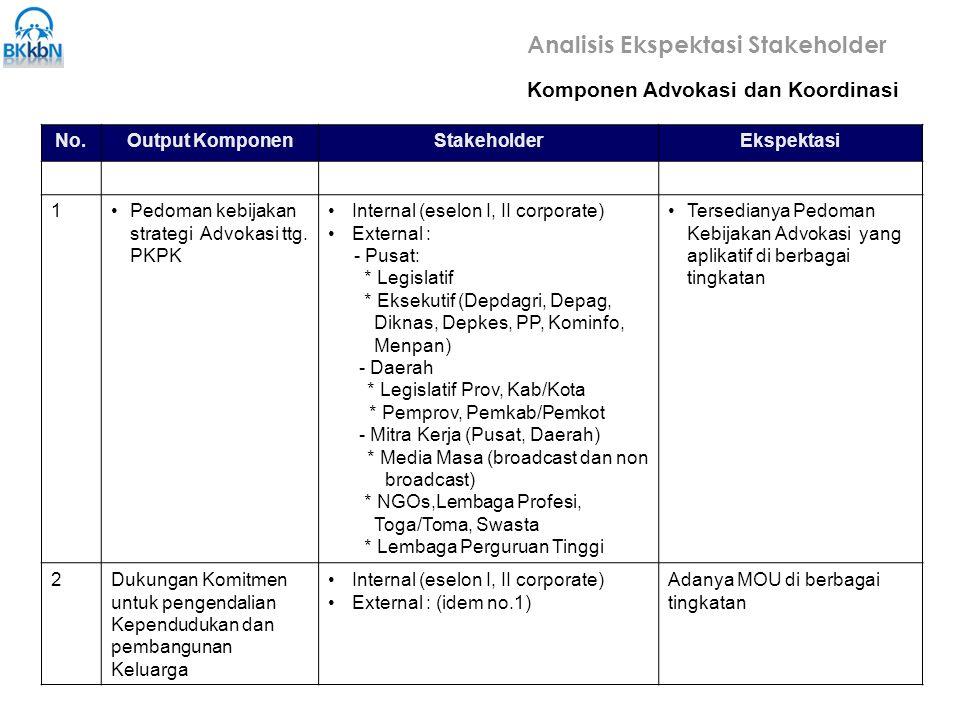 No.Output KomponenStakeholderEkspektasi 1Pedoman kebijakan strategi Advokasi ttg.