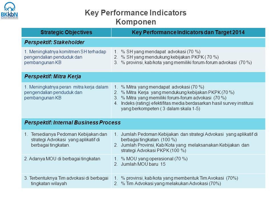 Key Performance Indicators Komponen Strategic ObjectivesKey Performance Indicators dan Target 2014 Perspektif: Stakeholder 1.