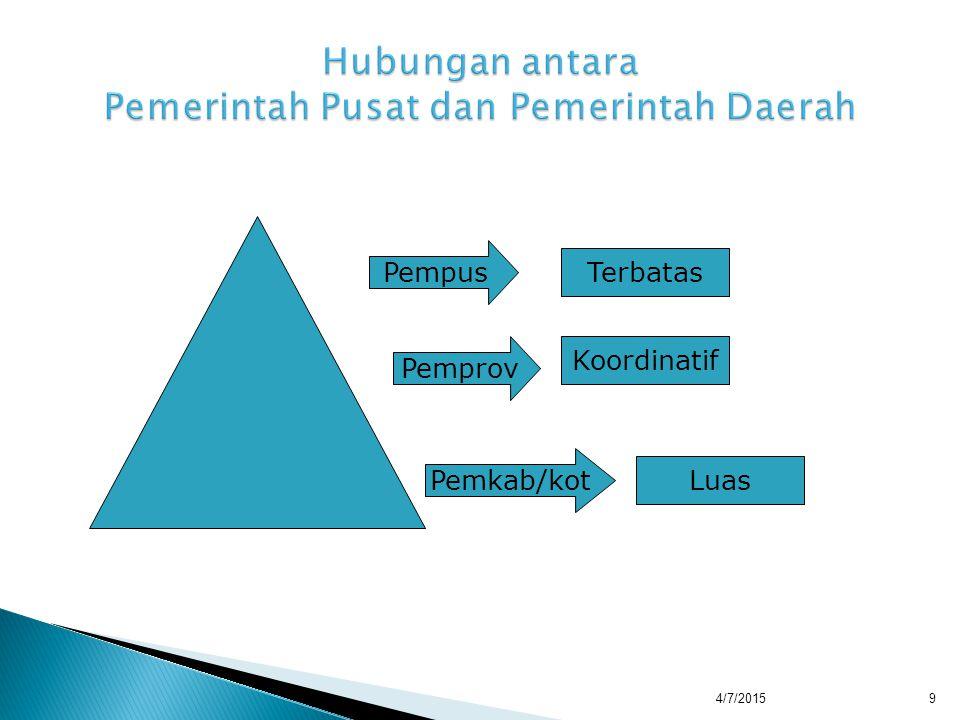  Philipus M.Hadjon, dkk., Pengantar Hukum Administrasi Negara, Gadjah Mad University press.