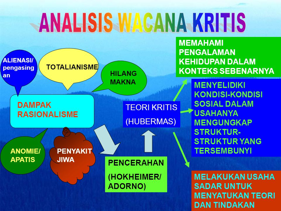 Perkembangan Analisis Wacana Kritis Teori Yang Mendasari Analisis Wacana Kritis Tujuan Analisis Wacana Kritis Jenis-jenis Analisis Wacana Kritis