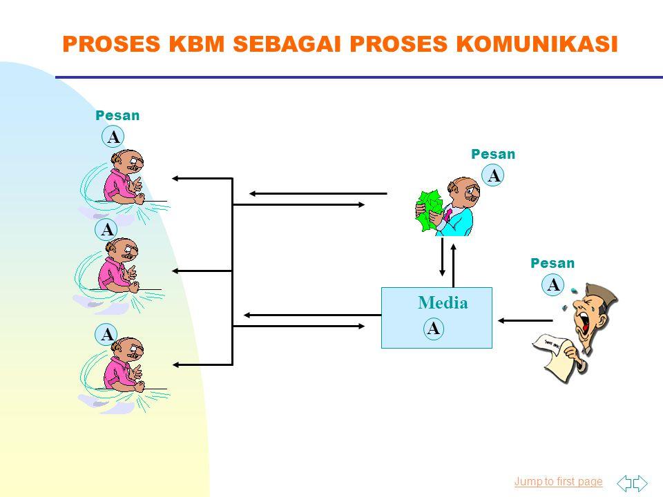 Jump to first page PROSES KBM SEBAGAI PROSES KOMUNIKASI Media A A A A A A Pesan