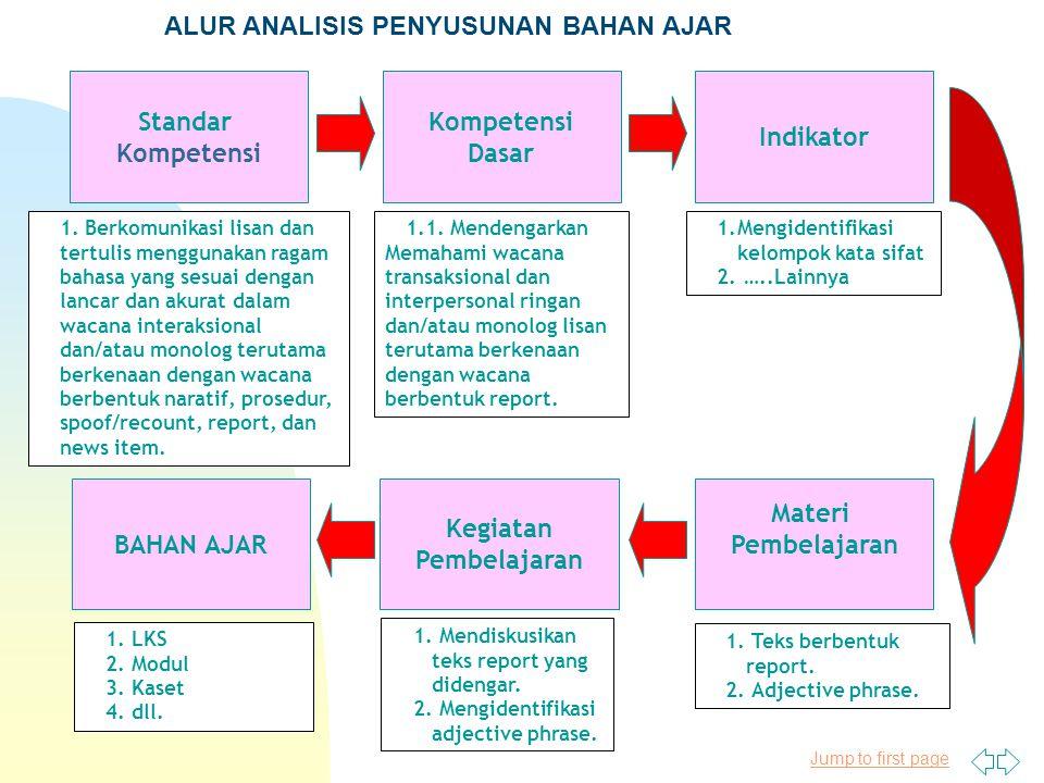 Jump to first page Kompetensi Dasar Indikator Standar Kompetensi Kegiatan Pembelajaran Materi Pembelajaran ALUR ANALISIS PENYUSUNAN BAHAN AJAR BAHAN A