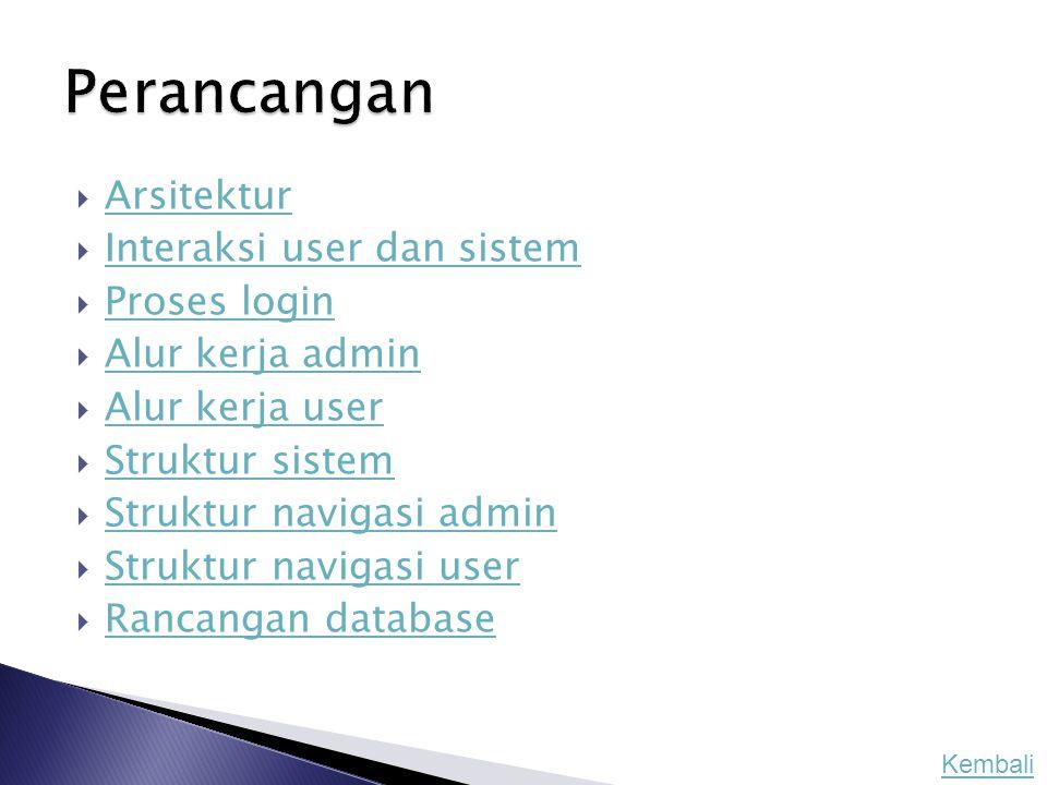  Arsitektur Arsitektur  Interaksi user dan sistem Interaksi user dan sistem  Proses login Proses login  Alur kerja admin Alur kerja admin  Alur k