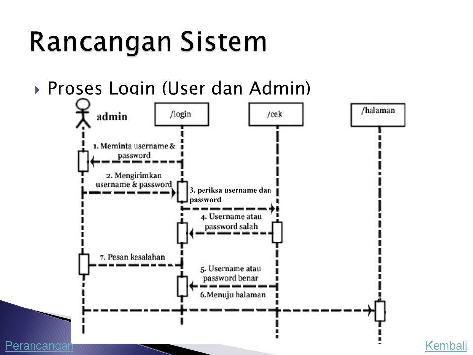  Proses Login (User dan Admin) KembaliPerancangan