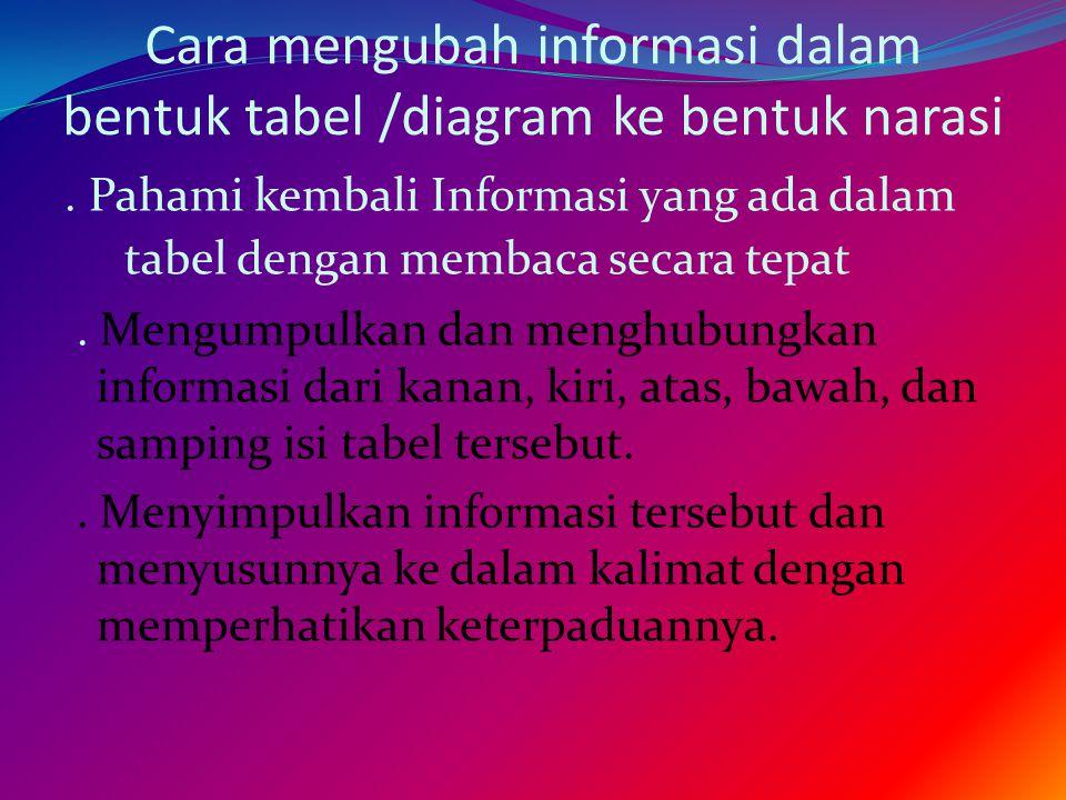 Cara mengubah informasi dalam bentuk tabel /diagram ke bentuk narasi. Pahami kembali Informasi yang ada dalam tabel dengan membaca secara tepat. Mengu
