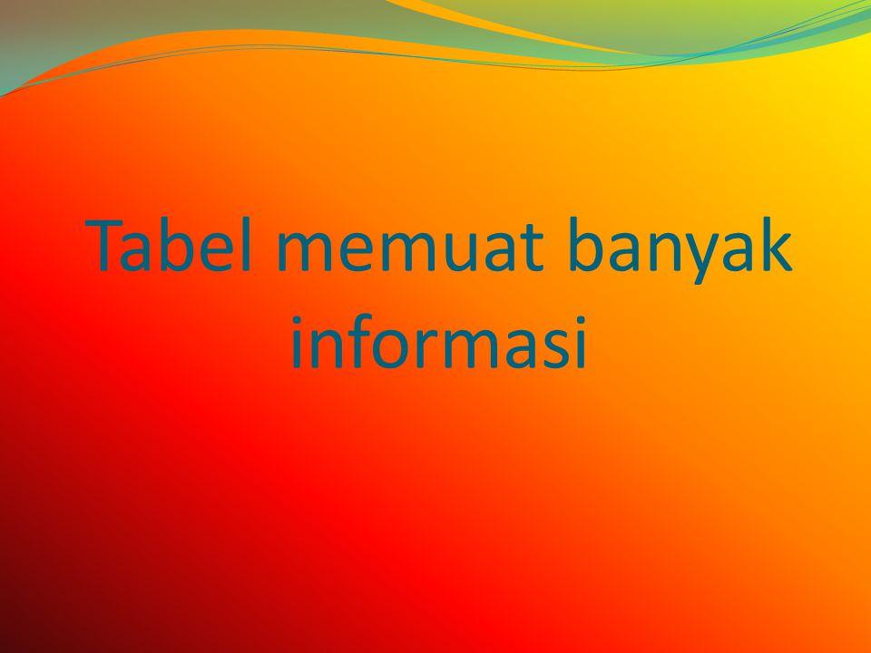 Tabel memuat banyak informasi