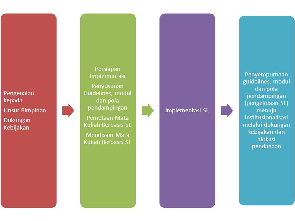 Pengenalan kepada Unsur Pimpinan Dukungan Kebijakan Persiapan Implementasi Penyusunan Guidelines, modul dan pola pendampingan Pemetaan Mata Kuliah Berbasis SL Mendisain Mata Kuliah Berbasis SL Implementasi SL Penyempurnaan guidelines, modul dan pola pendampingan (pengelolaan SL) menuju institusionalisasi melalui dukungan kebijakan dan alokasi pendanaan