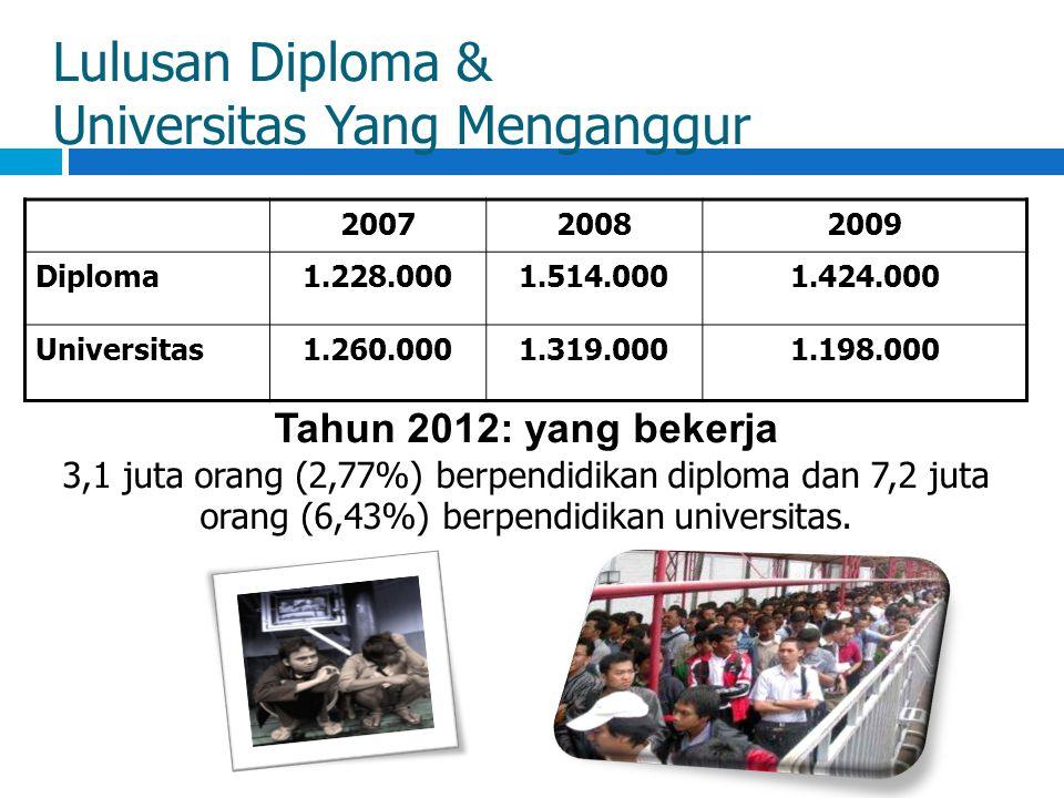 Lulusan Diploma & Universitas Yang Menganggur 200720082009 Diploma1.228.0001.514.0001.424.000 Universitas1.260.0001.319.0001.198.000 Tahun 2012: yang