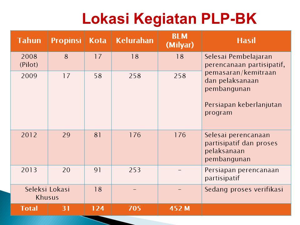 TahunPropinsiKotaKelurahan BLM (Milyar) Hasil 2008 (Pilot) 81718 Selesai Pembelajaran perencanaan partisipatif, pemasaran/kemitraan dan pelaksanaan pe