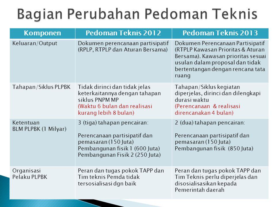 KomponenPedoman Teknis 2012Pedoman Teknis 2013 Keluaran/OutputDokumen perencanaan partisipatif (RPLP, RTPLP dan Aturan Bersama) Dokumen Perencanaan Pa
