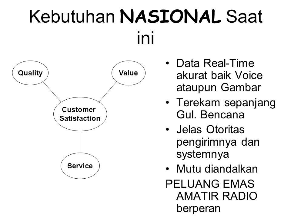 Kebutuhan NASIONAL Saat ini Data Real-Time akurat baik Voice ataupun Gambar Terekam sepanjang Gul.