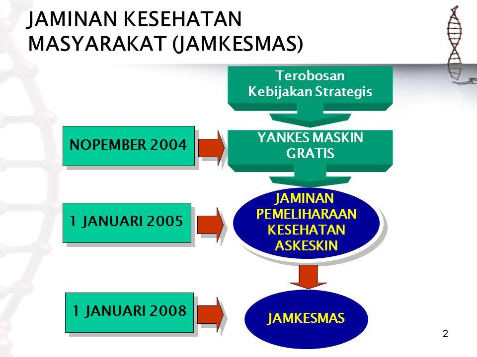 2 JAMINAN KESEHATAN MASYARAKAT (JAMKESMAS) 1 JANUARI 2005 NOPEMBER 2004 JAMINAN PEMELIHARAAN KESEHATAN ASKESKIN JAMINAN PEMELIHARAAN KESEHATAN ASKESKIN Terobosan Kebijakan Strategis YANKES MASKIN GRATIS JAMKESMAS 1 JANUARI 2008