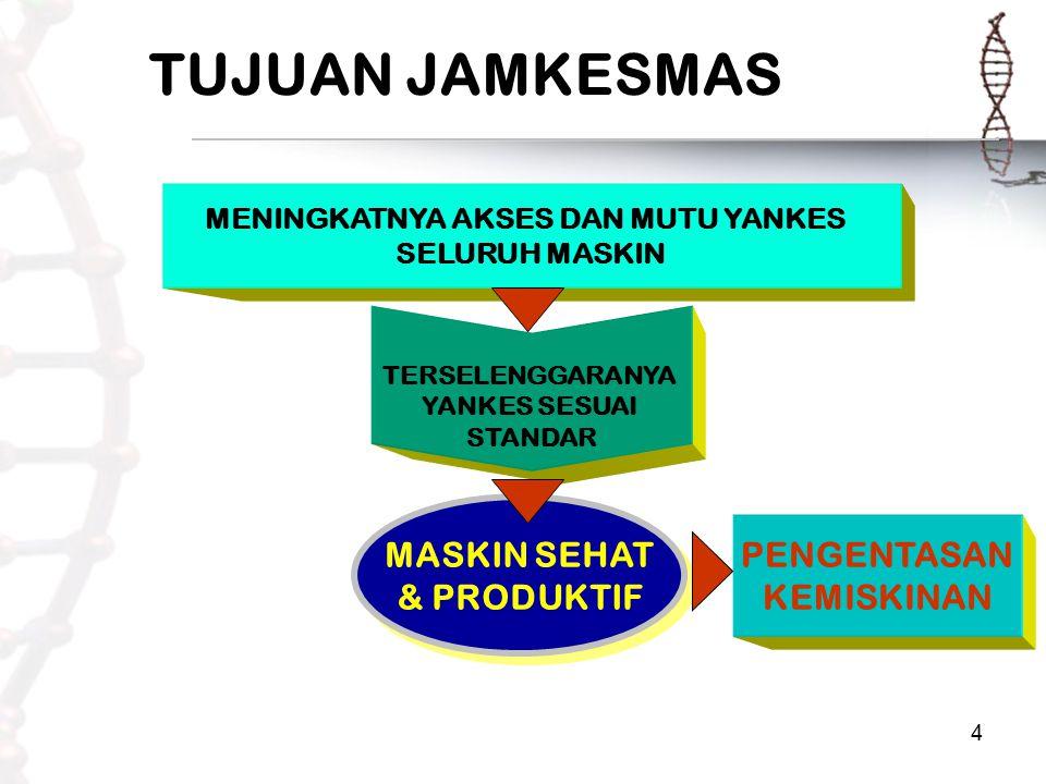 4 TUJUAN JAMKESMAS MENINGKATNYA AKSES DAN MUTU YANKES SELURUH MASKIN MASKIN SEHAT & PRODUKTIF MASKIN SEHAT & PRODUKTIF PENGENTASAN KEMISKINAN TERSELENGGARANYA YANKES SESUAI STANDAR