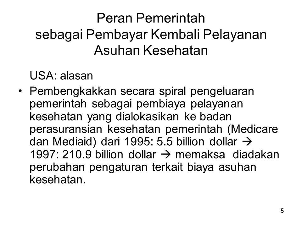 (Lanjutan) Tahun 1966  retrospective payment system (RPS) Tahun 1983  prospective payment system (PPS) Di Indonesia: -Askes -Jamkesmas, Jamkesda.