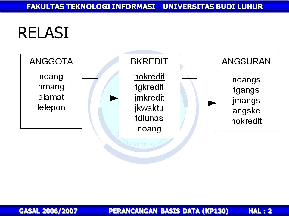 FAKULTAS TEKNOLOGI INFORMASI - UNIVERSITAS BUDI LUHUR HAL : 13 GASAL 2006/2007PERANCANGAN BASIS DATA (KP130) JAWABAN 3.select a.*, b.jmkredit rom anggota a, bkredit b where a.noang=b.noang and b.tdlunas is null; 4.select a.*, b.jmkredit rom anggota a, bkredit b where a.noang=b.noang and b.tdlunas='Lunas'; 5.Select noang, sum(jmkredit) from bkredit group by noang; 6.select a.noang,a.nmang,sum(b.jmkredit) from anggota a, bkredit b where a.noang=b.noang group by a.noang,a.nmang;
