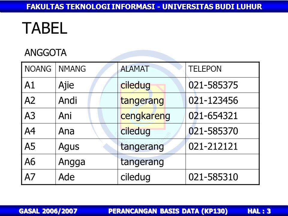 FAKULTAS TEKNOLOGI INFORMASI - UNIVERSITAS BUDI LUHUR HAL : 14 GASAL 2006/2007PERANCANGAN BASIS DATA (KP130) JAWABAN 7.select a.noang,a.nmang,count(*) from anggota a, bkredit b where a.noang=b.noang group by a.noang,a.nmang; 8.select a.noang,a.nmang,count(b*) from anggota a, bkredit b where a.noang=b.noang group by a.noang,a.nmang having(count(*)>1);